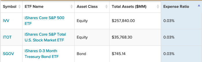 3 iShares ETFs to Consider As BlackRock Slashes Fees On More Funds 1