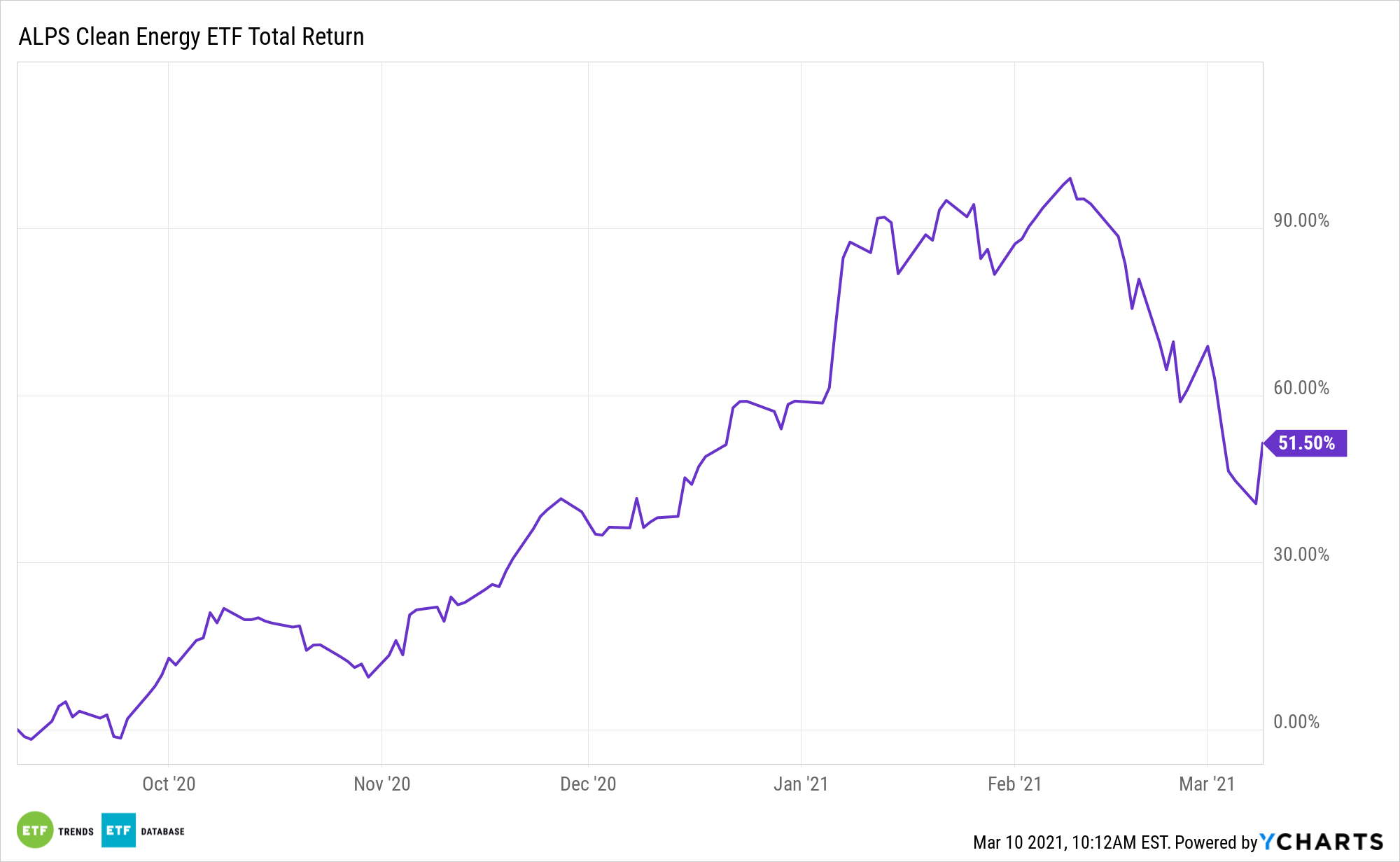 ACES 6 Month Total Return
