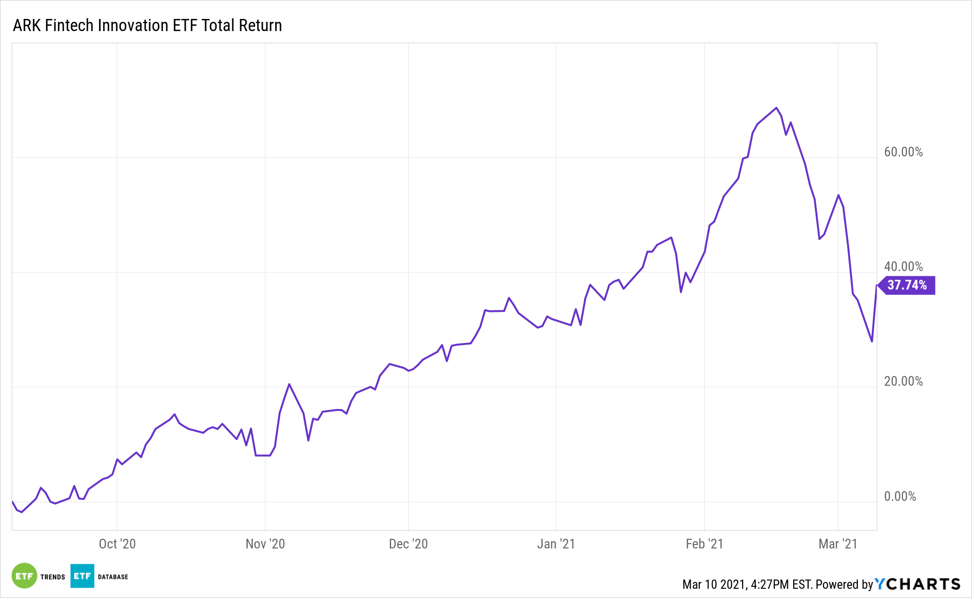 ARKF 6 Month Total Return