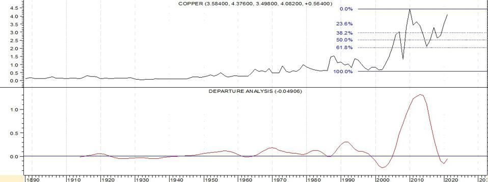 "As Copper Prices Recover, ""COPX"" Can Capture The Upside 1"