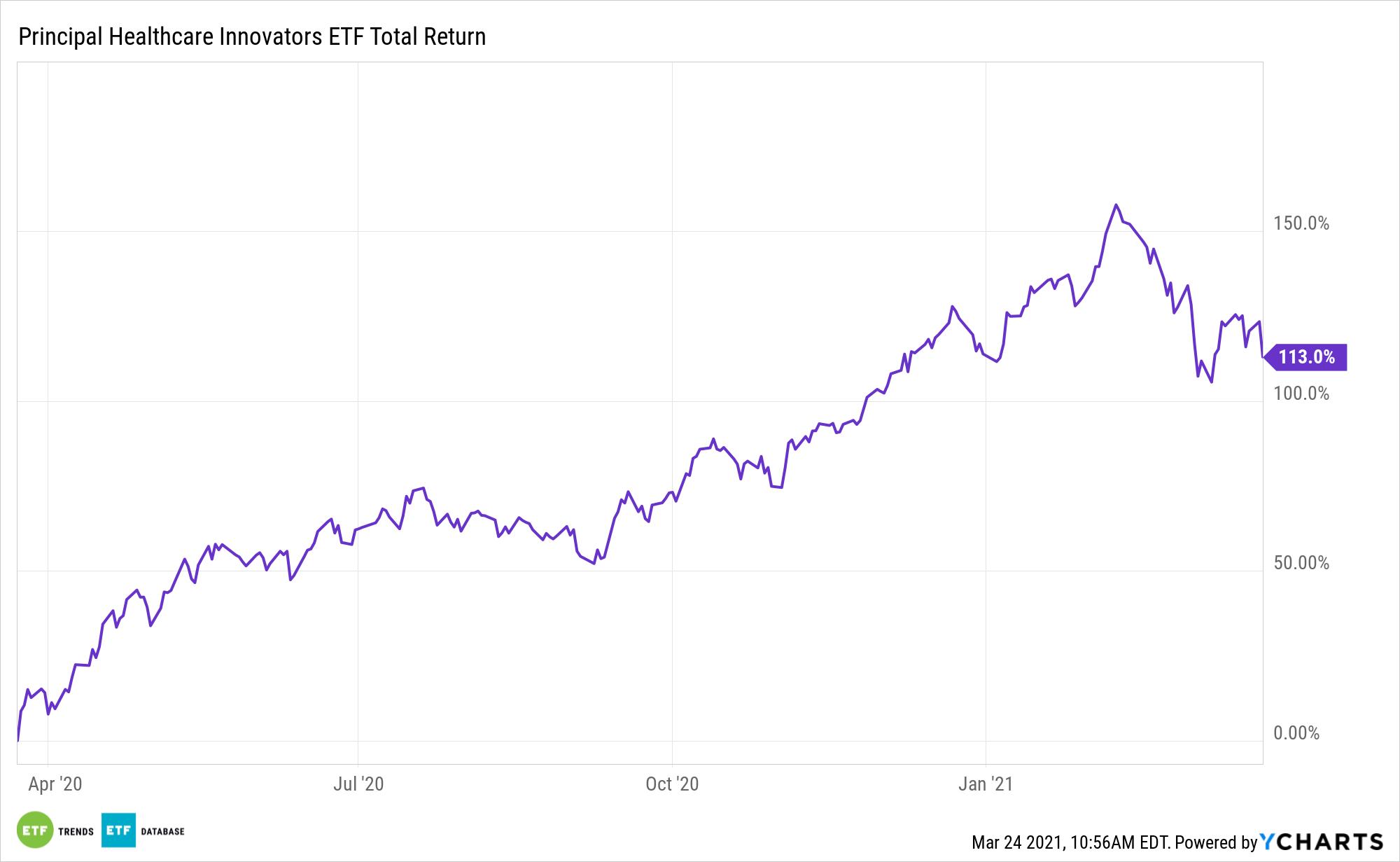 BTEC 1 Year Total Return
