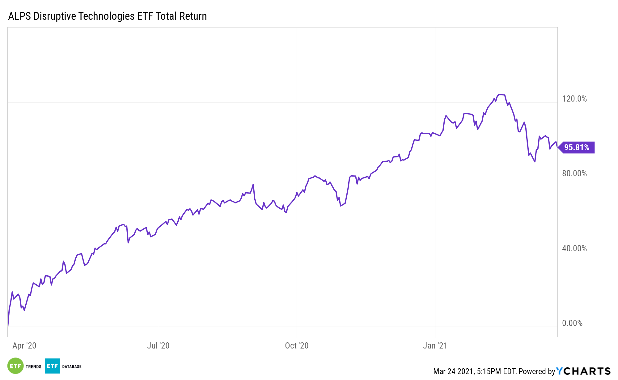 DTEC 1 Year Performance
