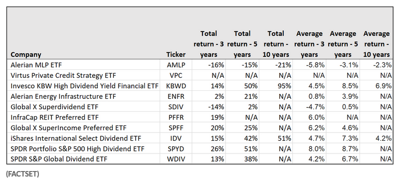 Don't Be Fooled By This Income-Producing ETF's Expense Ratio 1