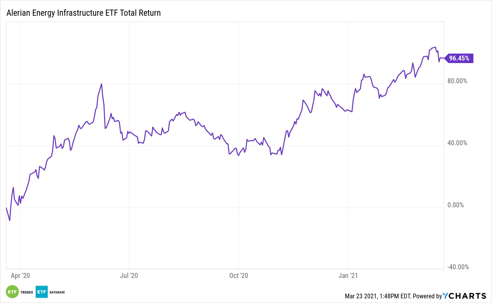 ENFR 1 Year Total Return