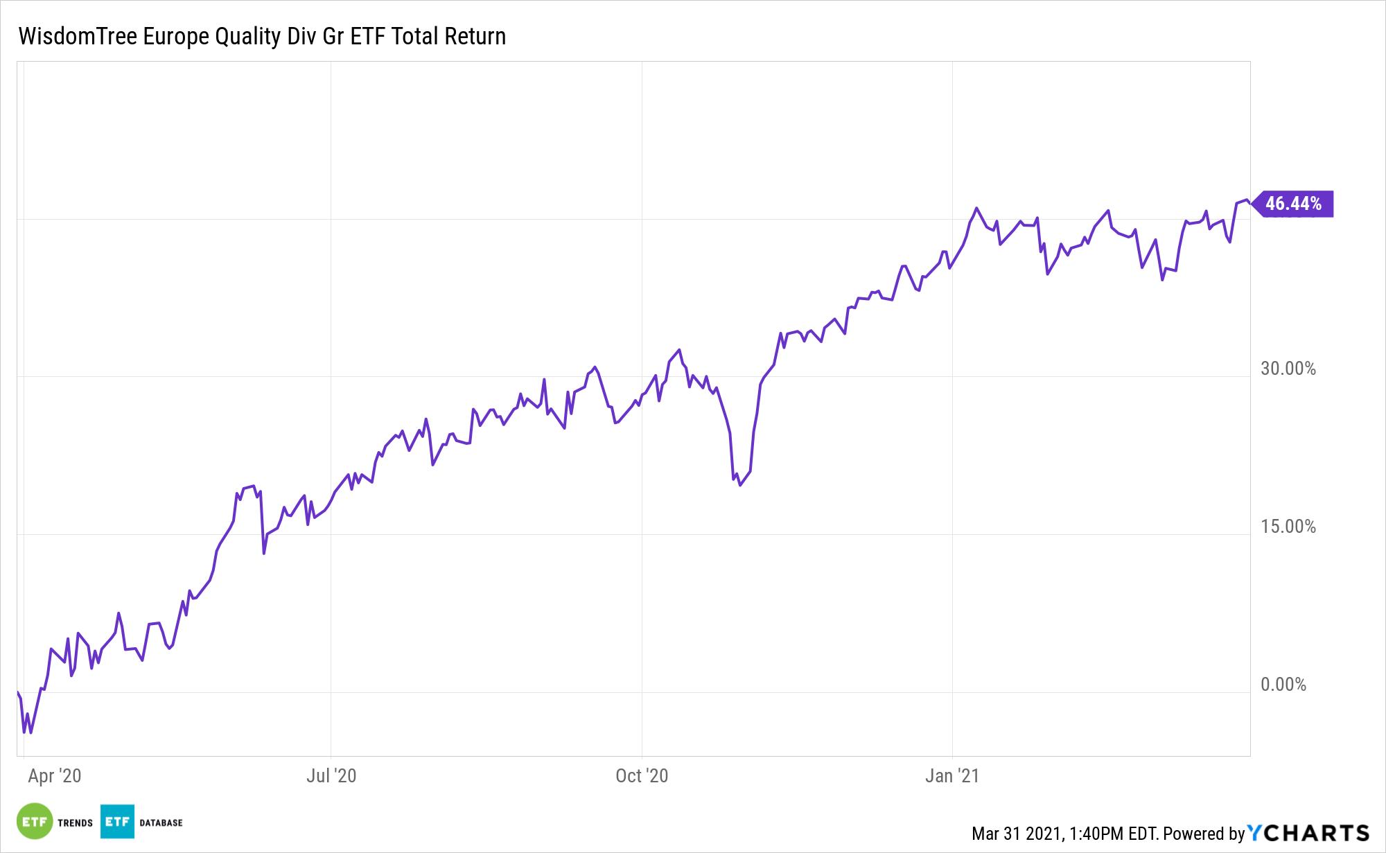EUDG 1 Year Total Return