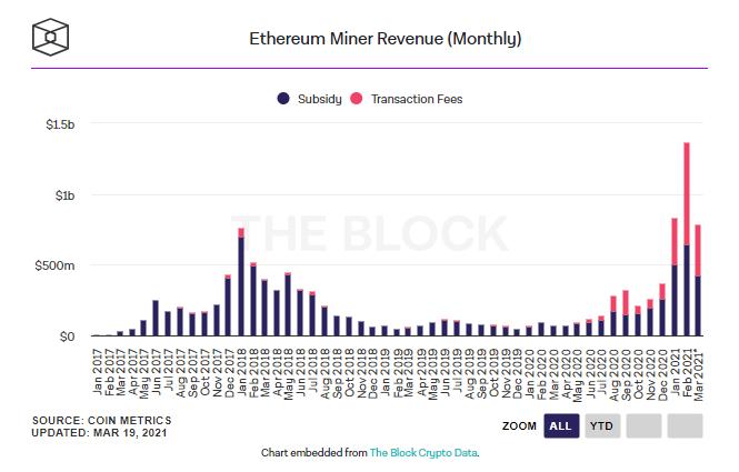 Ethereum Miner Revenue