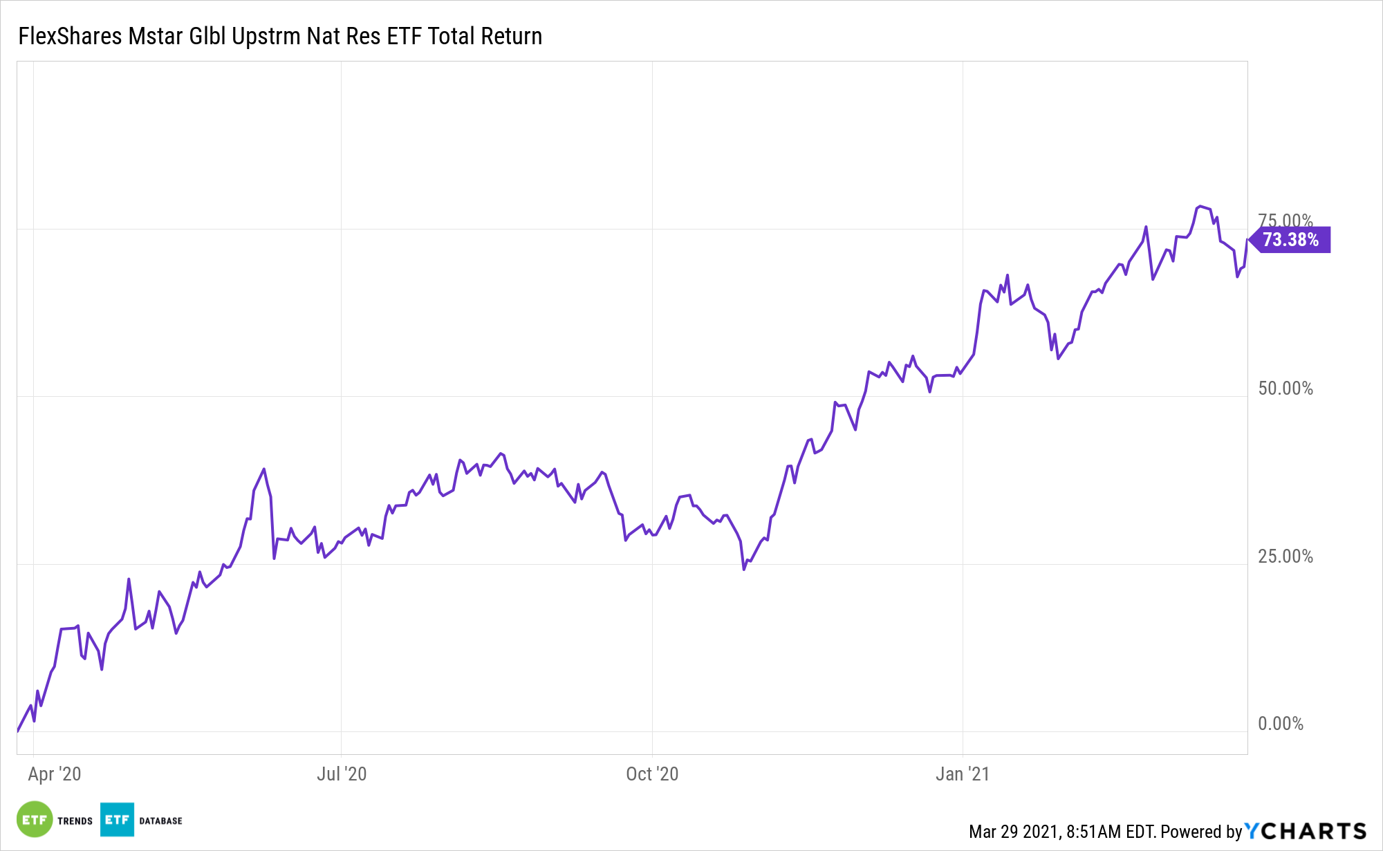GUNR 1 Year Total Return