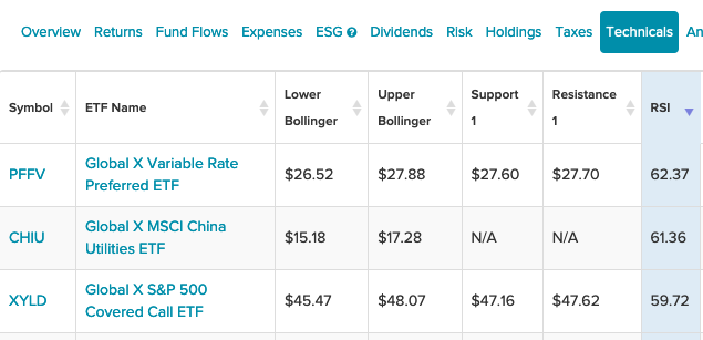 Here Are 3 Global X ETFs Seeing Strong Technical Momentum 1