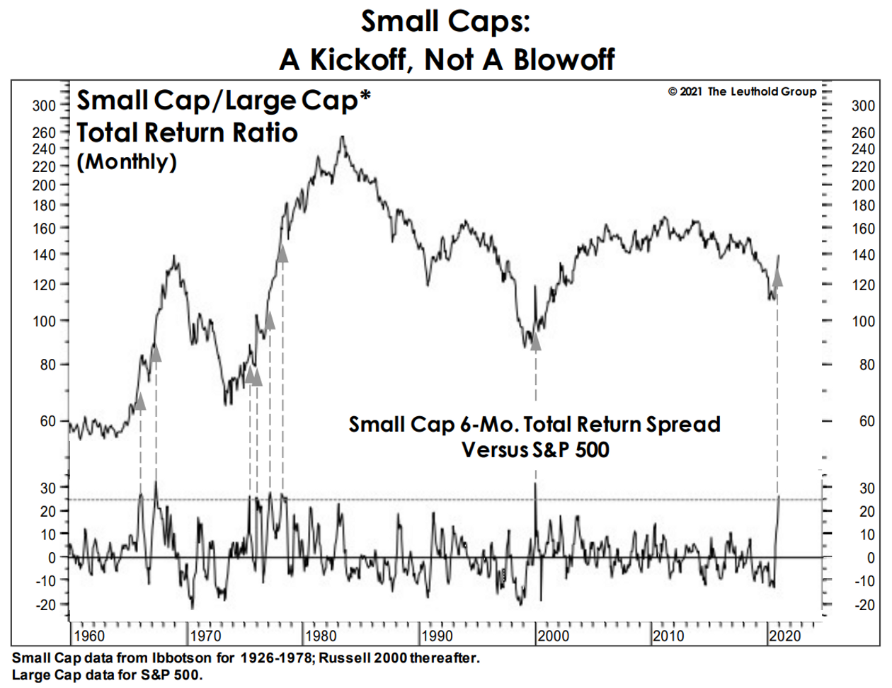 Here's An ETF to Play The Small Cap Rally and Value 1