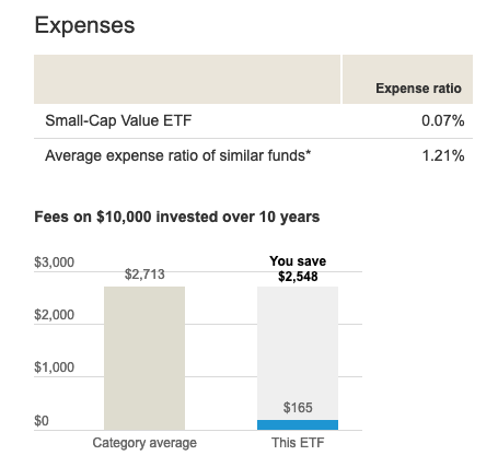 Here's An ETF to Play The Small Cap Rally and Value 2