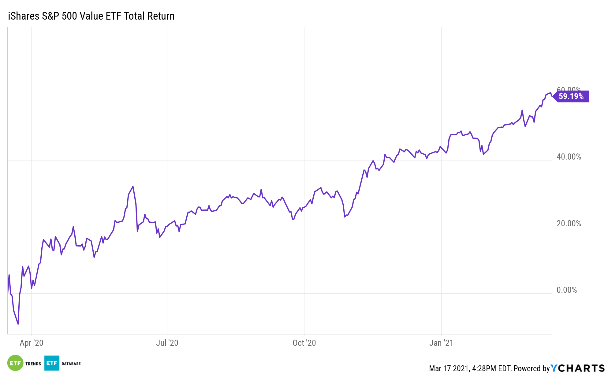 IVE 1 Year Performance