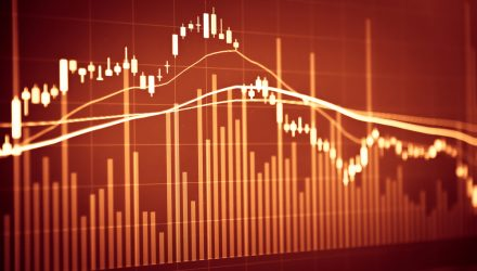 Inverse ETFs Climb as Stocks Decline in Afternoon Trading
