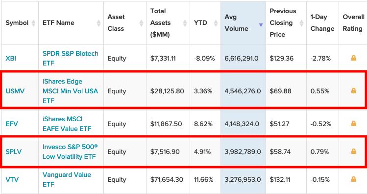 It's Minimum Volatility, But Maximum Volume For This Pair of ETFs 1
