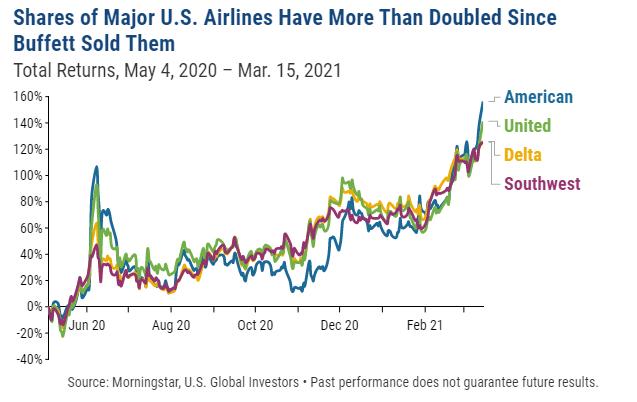 Millennial Airline Investors 2