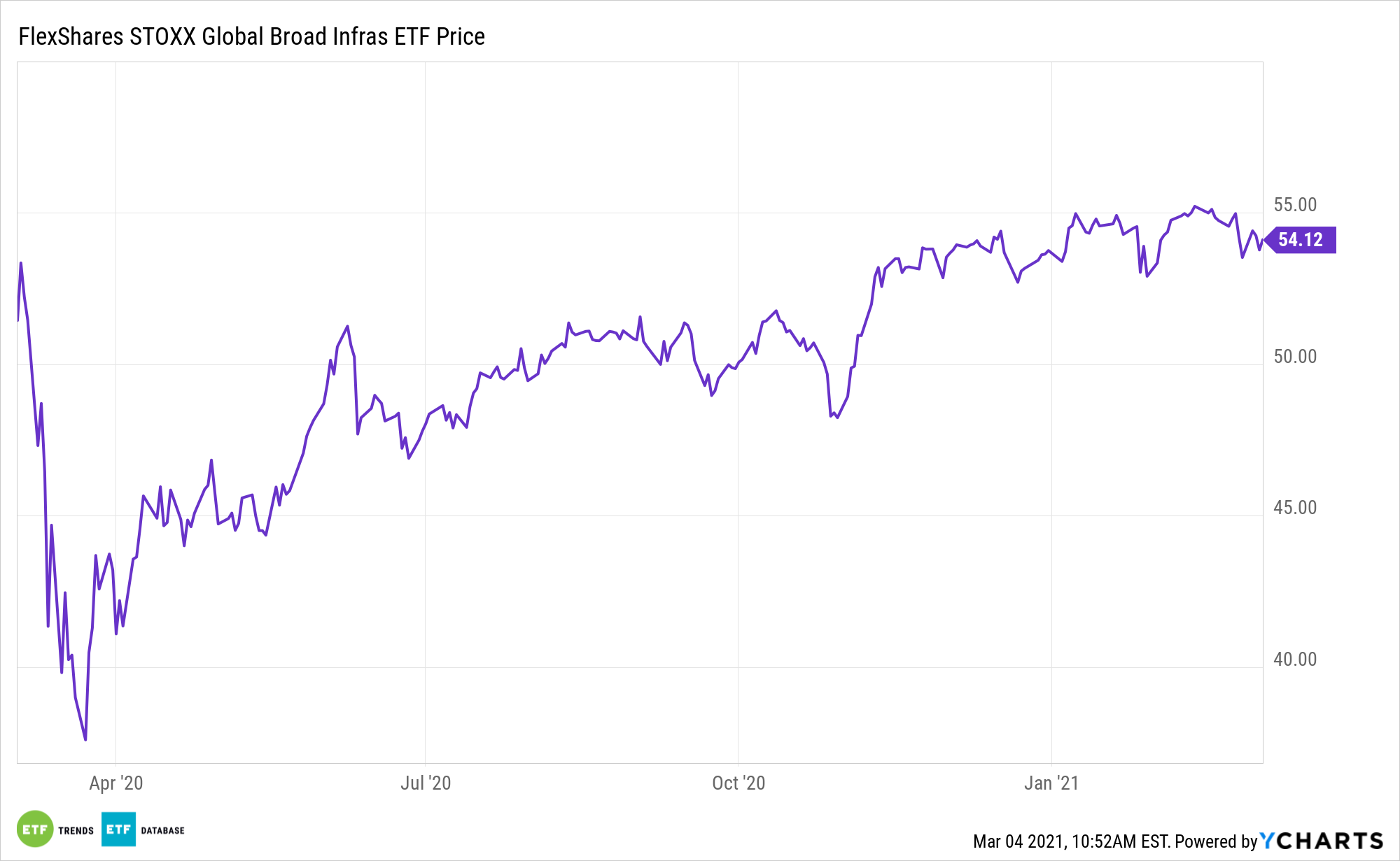 NFRA 1 Year Performance