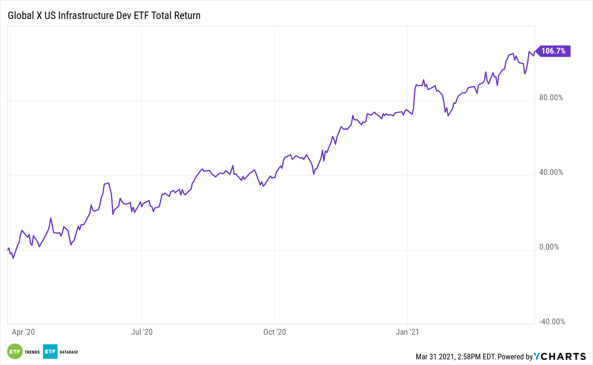 PAVE 1 Year Total Return