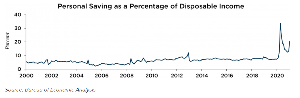 Personal Savings Percentage of Disposable Income