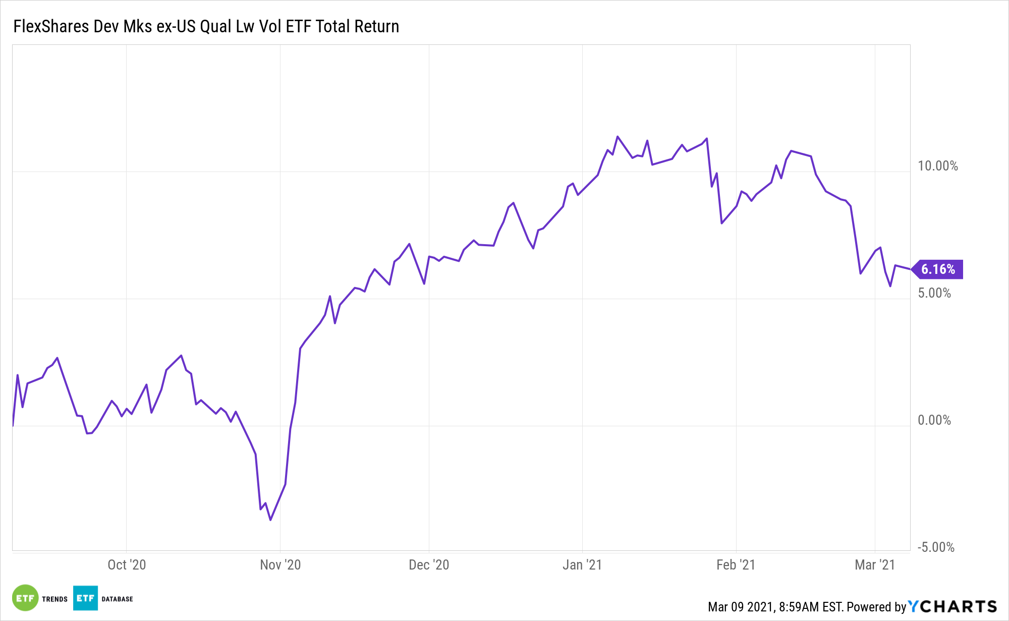 QLVD 6 Month Total Performance