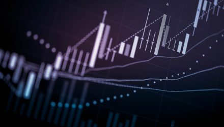 Up Nearly 200% in Last Year, Consider Invesco's XSVM ETF