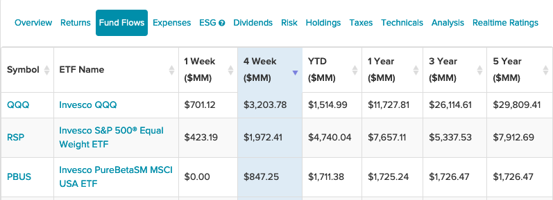 3 Invesco ETFs With The Highest Inflows The Past Month 1