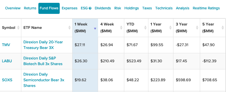 3 Leveraged Direxion ETFs Seeing The Most Fund Flows The Past Week 1