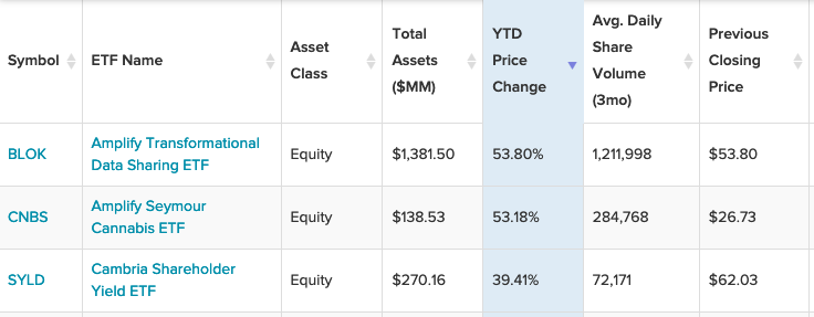 3 Strong-Performing Actively-Managed ETFs to Consider 1