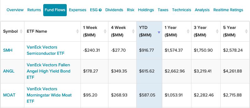 3 VanEck ETFs With The Highest YTD Fund Flows So Far 1
