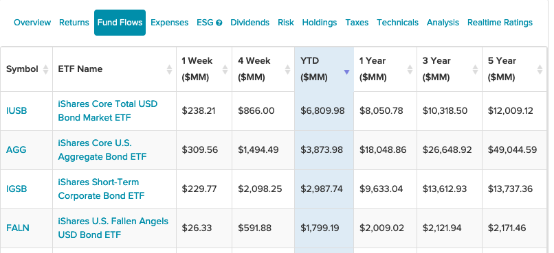 4 iShares ETFs Seeing The Highest YTD Inflows 1