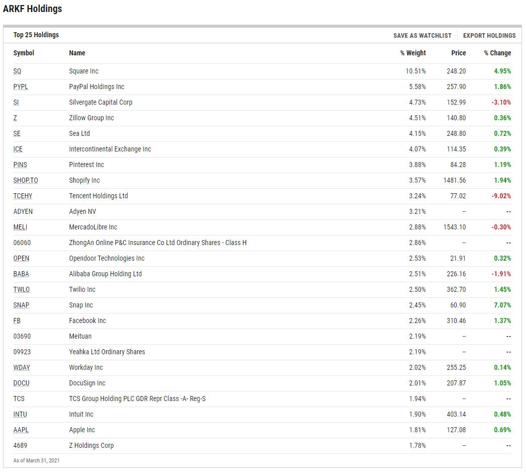 ARKF ETF Holdings