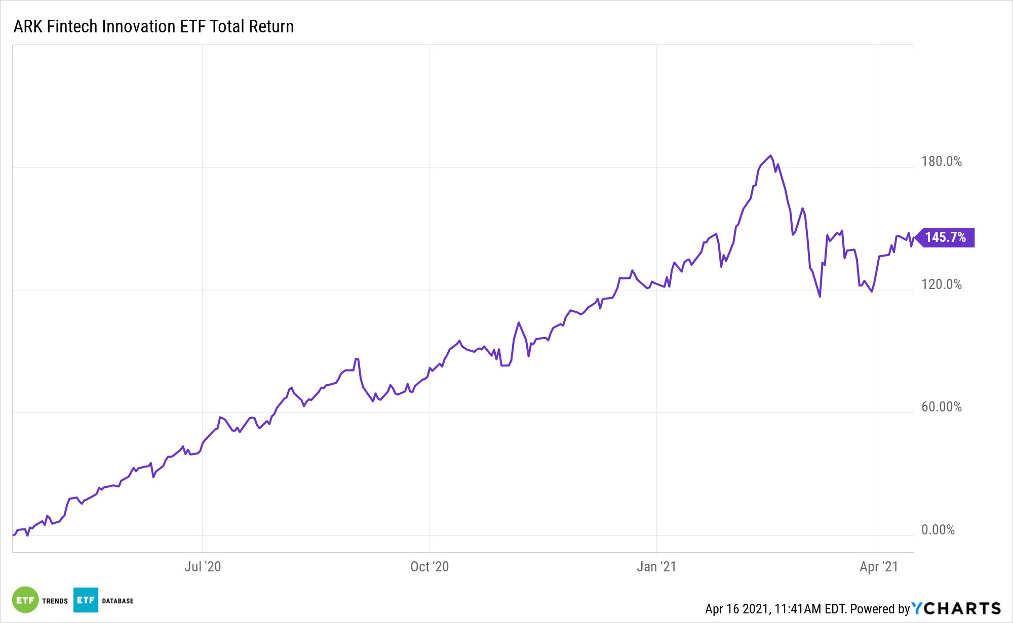 ARKF 1 Year Total Return