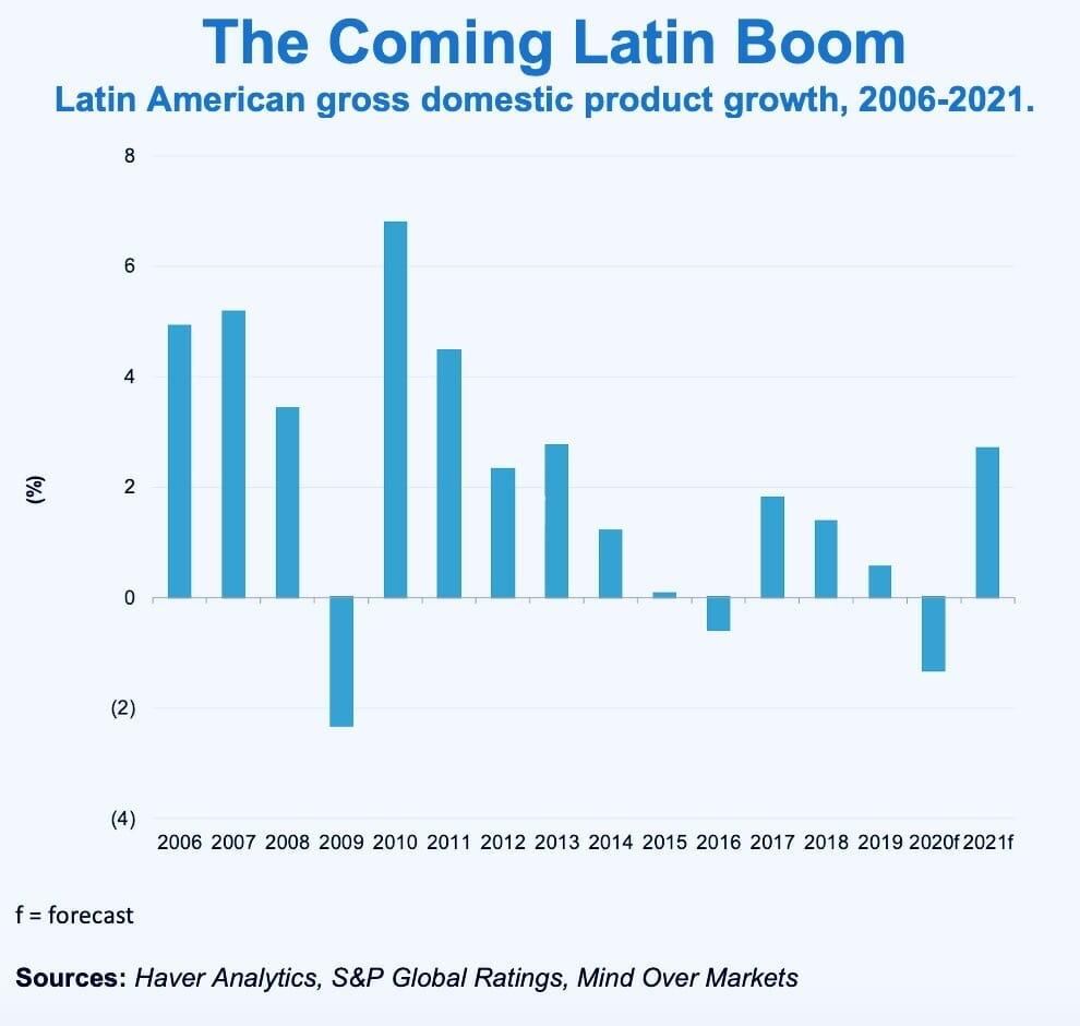 "As Economy Heals, Get Broad Exposure to Latin America With ""ILF"" 1"