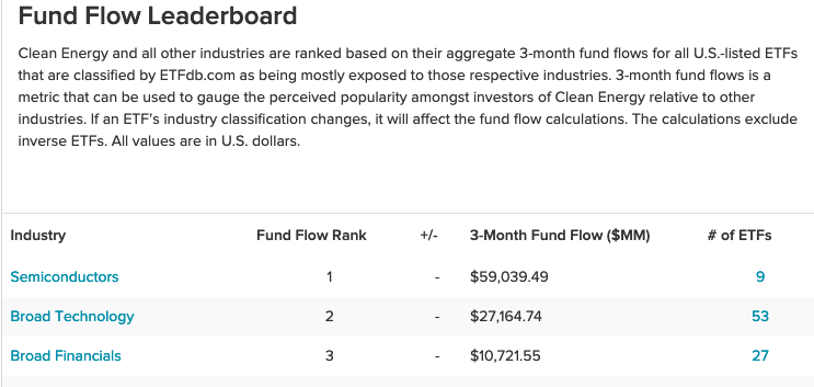 """As Semiconductors Top Fund Flow Leader, Check Out VanEck's """"SMH"""" 2"""