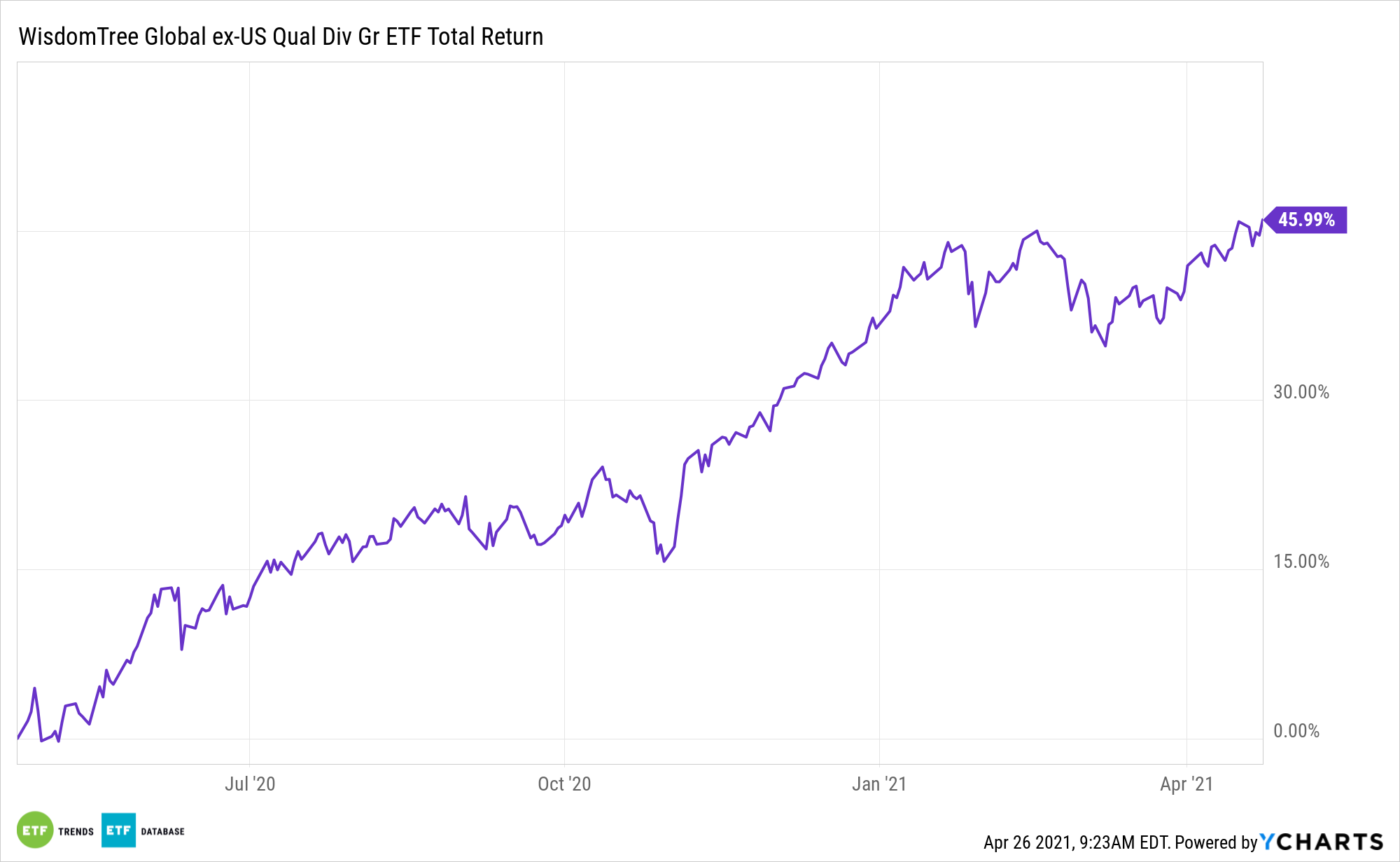DNL 1 Year Total Return