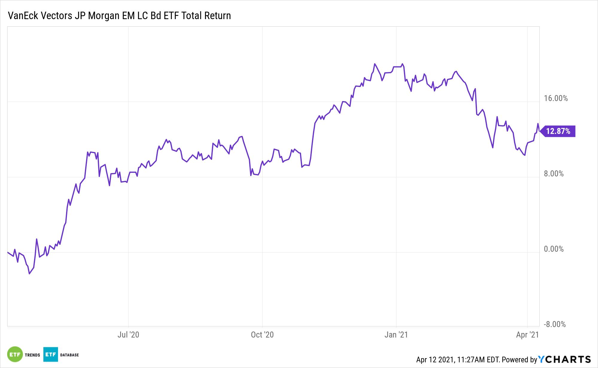 EMLC 1 Year Total Return