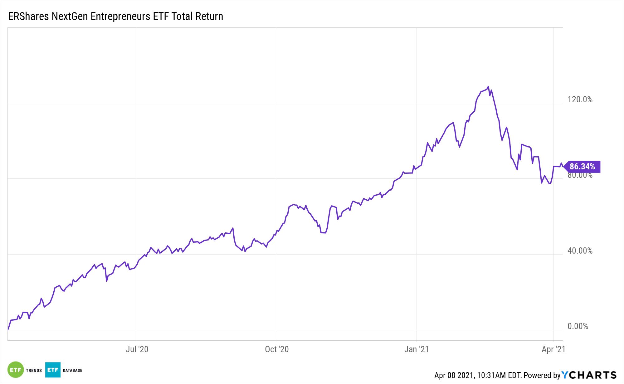 ERSX 1 Year Total Return