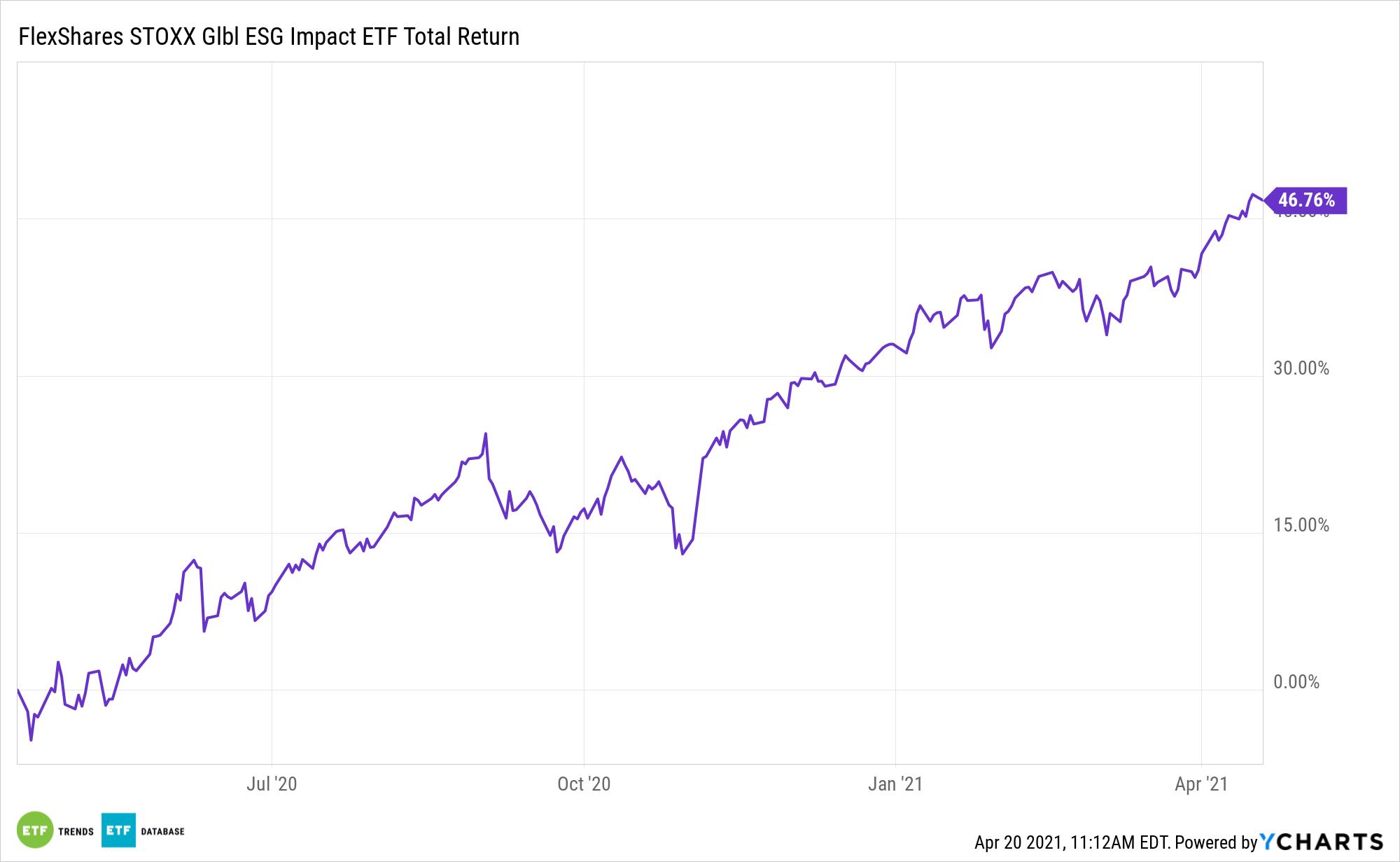 ESGG 1 Year Total Return
