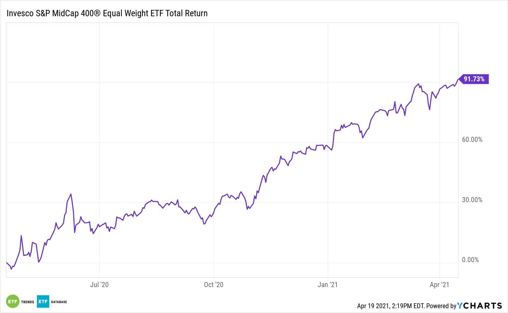 EWMC 1 Year Total Return
