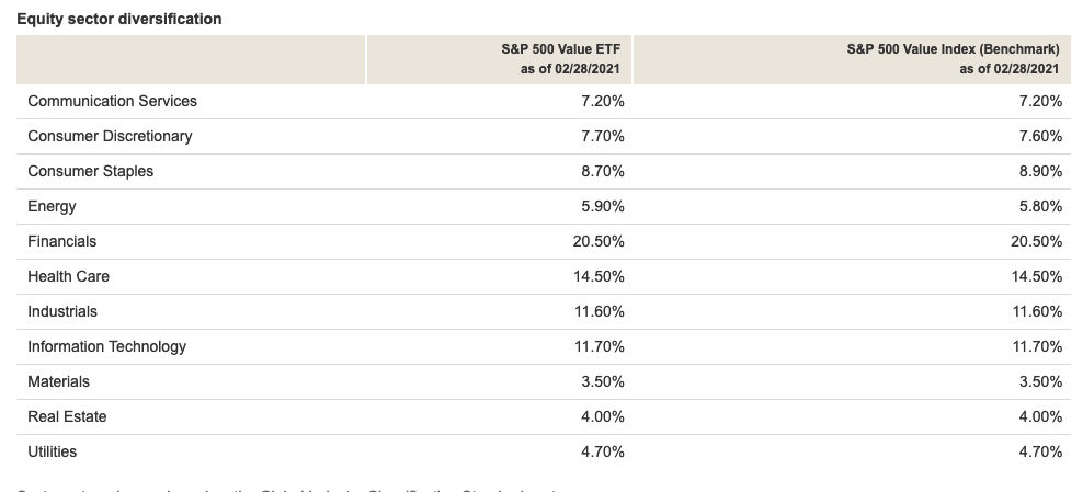 "Get S&P 500 Exposure With a Value Tilt Using Vanguard's ""VOOV"" 1"