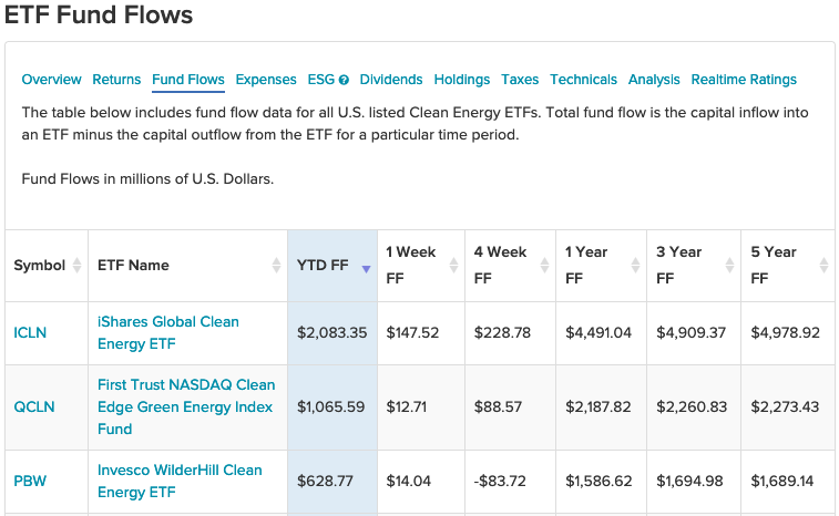 """ICLN"" Tops YTD Fund Flows as Biden Unveils Infrastructure Plan"