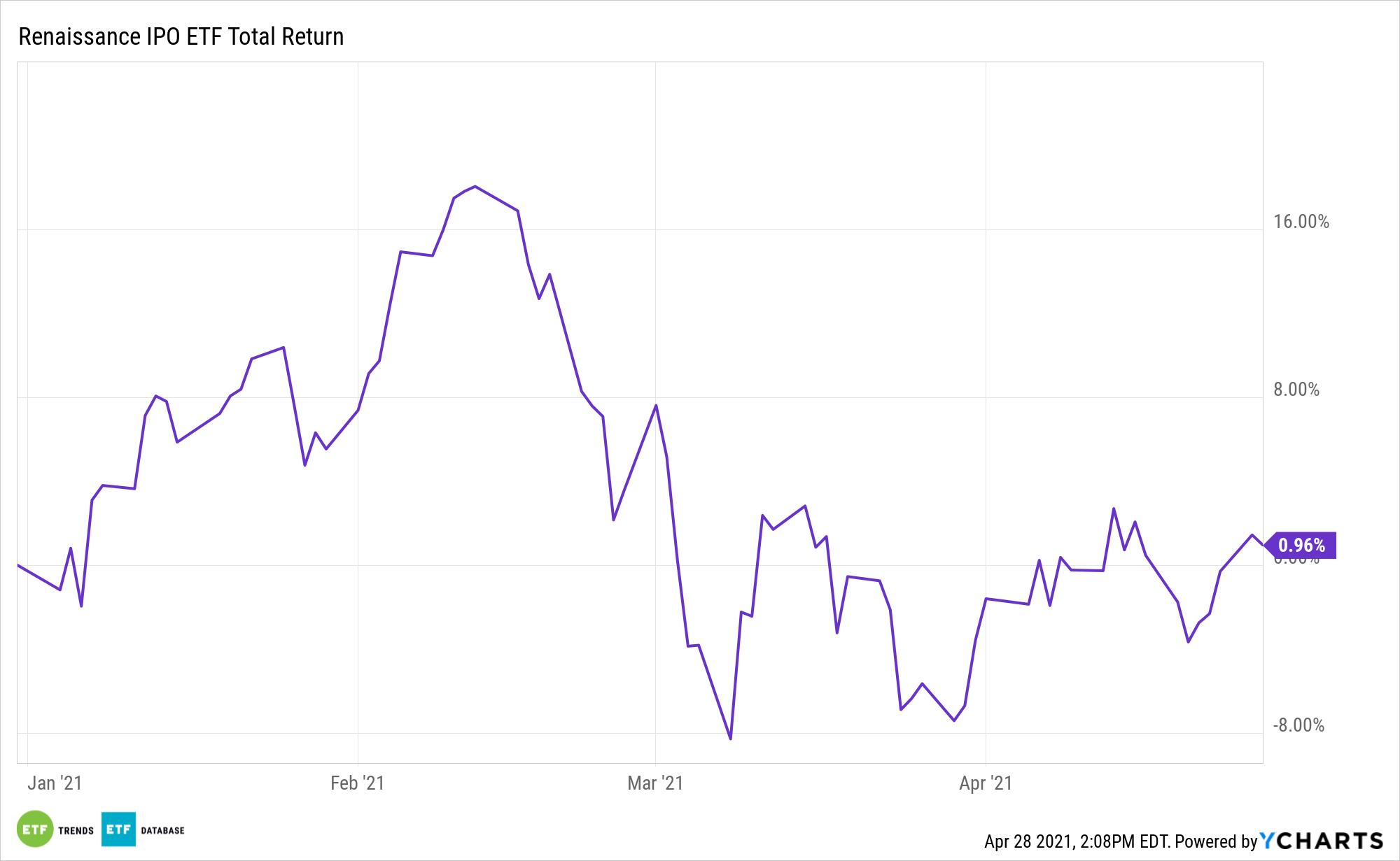 IPO YTD Performance
