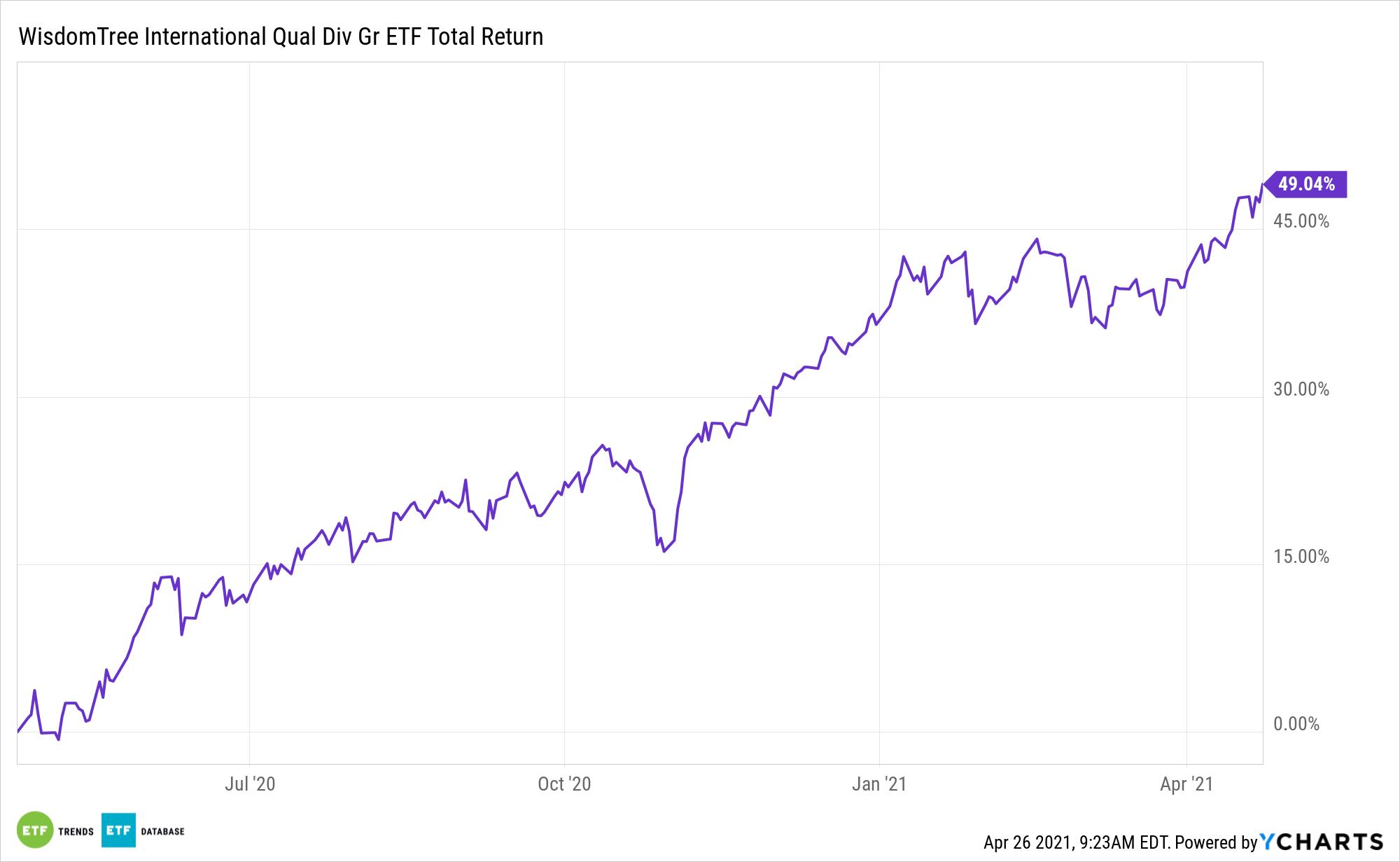 IQDG 1 Year Total Return