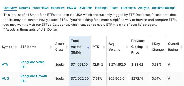 It's a Battle of Growth Versus Value in Total Assets for Two Vanguard ETFs 1