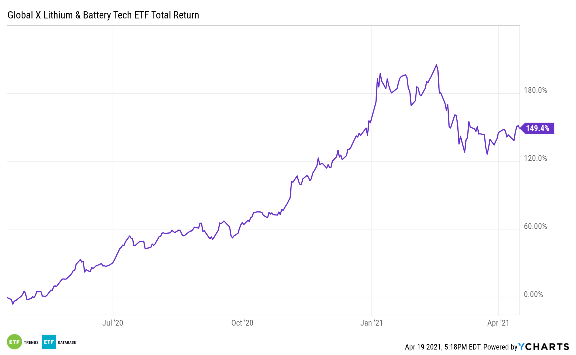 LIT 1 Year Total Return