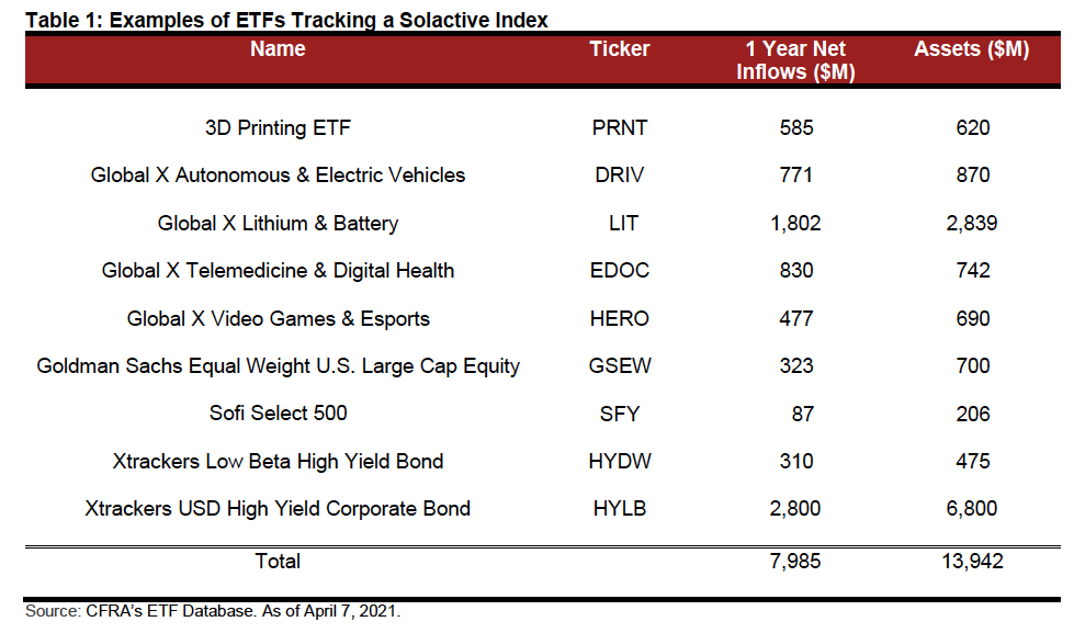 Lithium ETF Sees Heavy Inflows as Thematic ETF Popularity Spikes 1