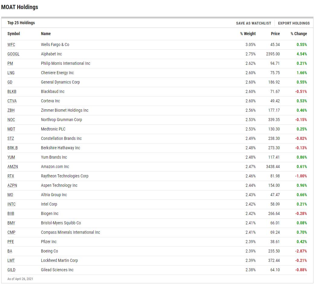 MOAT ETF Holdings