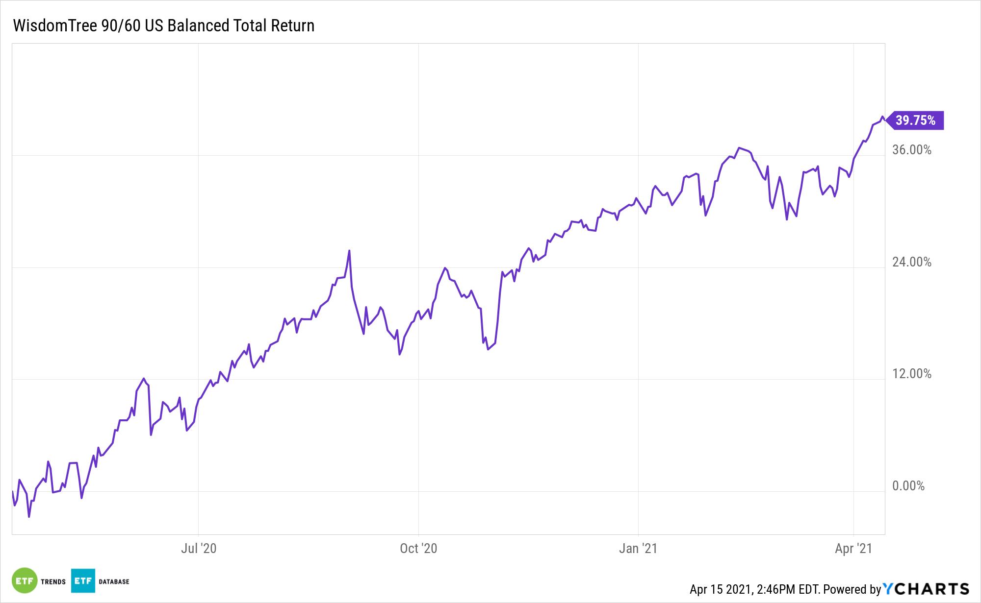 NTSX 1 Year Total Return