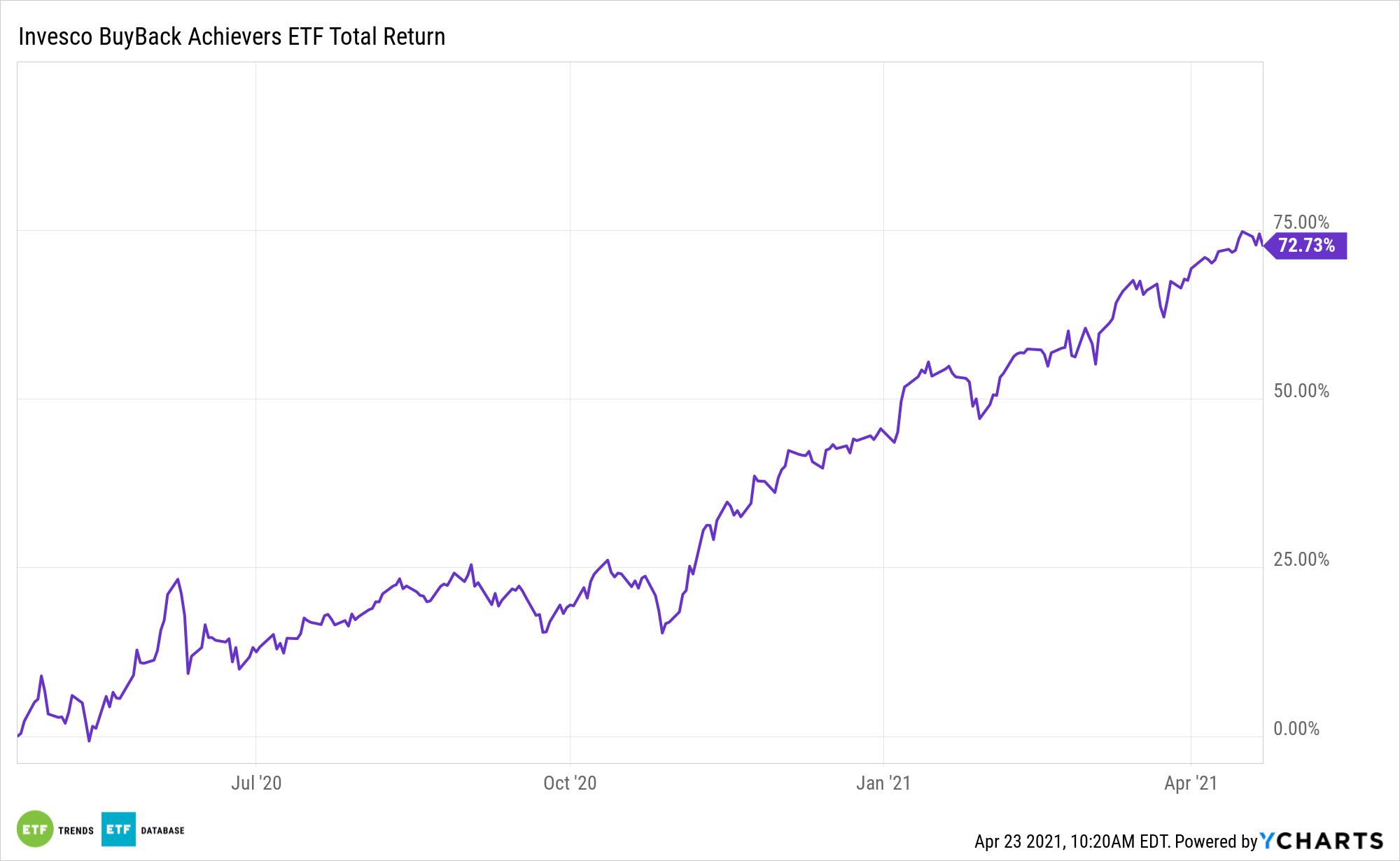 PKW 1 Year Total Return