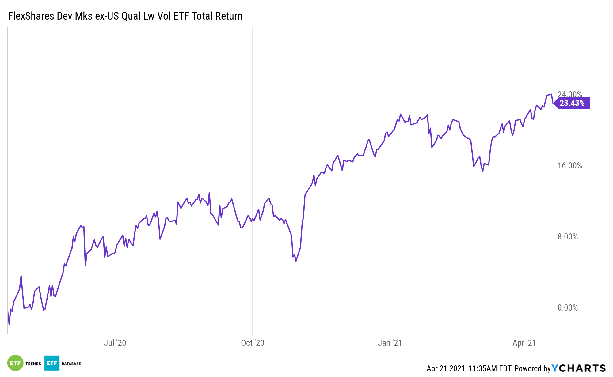 QLVD 1 Year Total Return