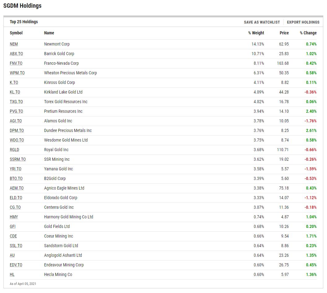 SGDM ETF Holdings