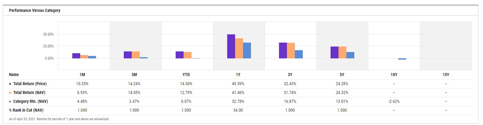 SPPP Performance vs Category